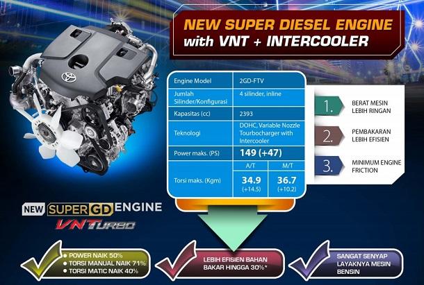 Performa Mesin Bensin, Diesel dan Spesifikasi Toyota All New Kijang Innova Baru 2018