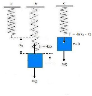 energi pada gerak harmonik 10