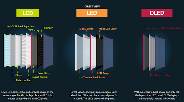 what is difference between OLED LED and LCD, and why this is best