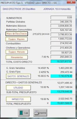 Presupuesto Total de Obra