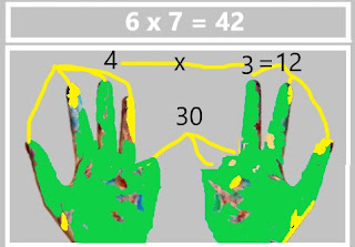 Contoh perkalian dengan jari (Jarimatika)