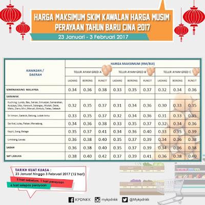 Senarai Harga Barang Kawalan Tahun Baru Cina 2017