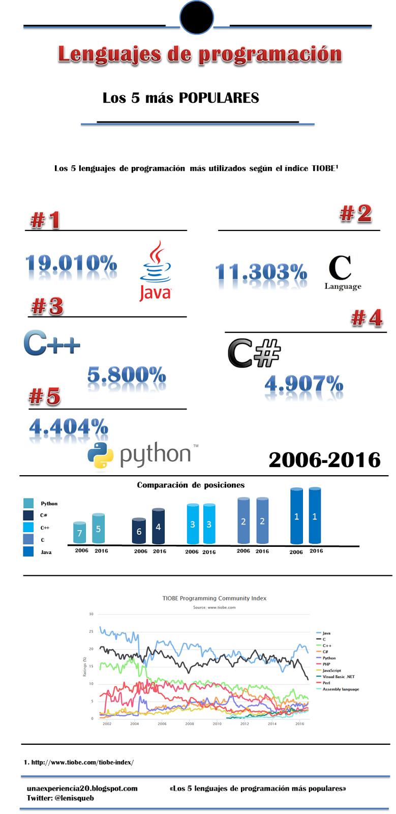 Infografía 5 lenguajes de programación más populares