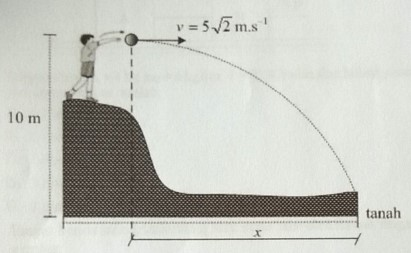 Pembahasan Soal USBN Fisika - Gerak Parabola