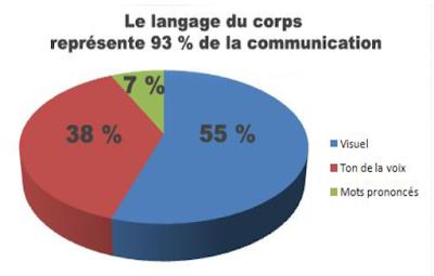 cours langue et communication s1