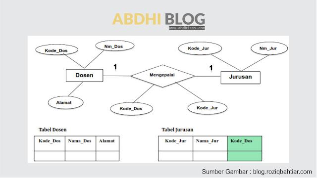 Mengenal Simbol-Simbol ERD dan Contoh ERD - Belajar Basis Data 6