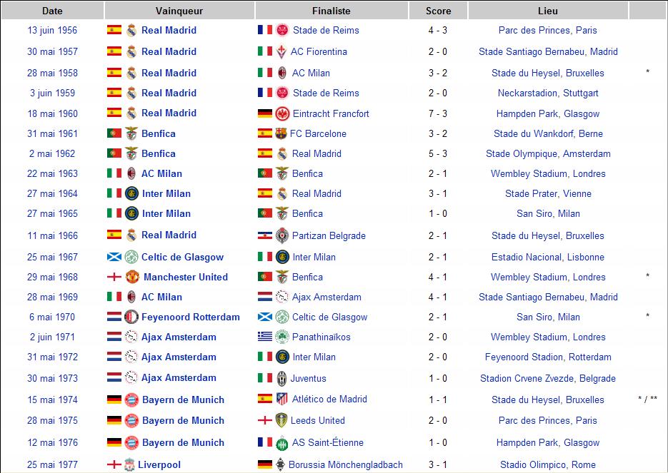 palmares champions league
