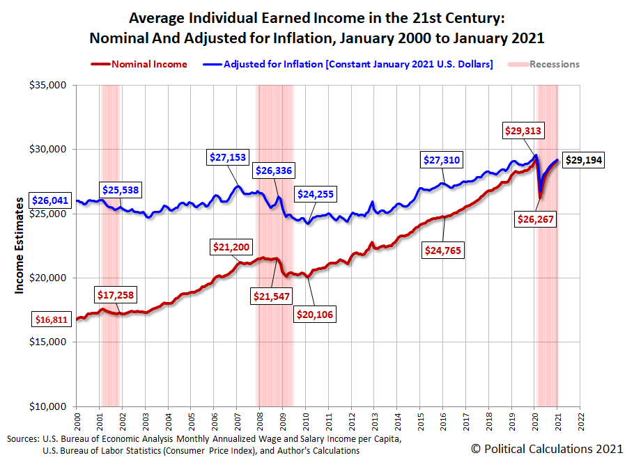 Average Individual Earned Income in the 21st Century: Nominal and Real Modeled Estimates, January 2000 to January 2021