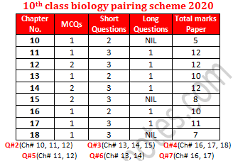 10th class biology pairing scheme lahore board
