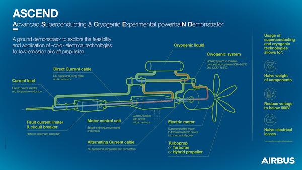 """Airbus aposta em testes de tecnologia """"fria"""" como parte do seu compromisso para a descarbonização"""