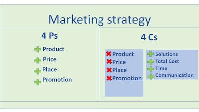 Marketing strategy Nixatube
