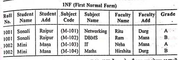 1NF ( First Normal Form table )