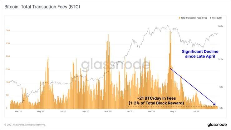 График комиссии за транзакции в биткоинах