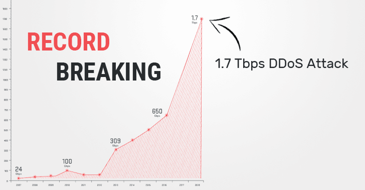 1.7 Tbps DDoS Attack — ​Memcached UDP Reflections Set New Record