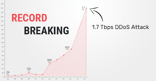 1.7 Tbps DDoS Attack — Memcached UDP Reflections Set New Record