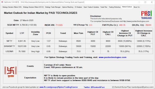 Indian Market Outlook: Mar 27, 2020