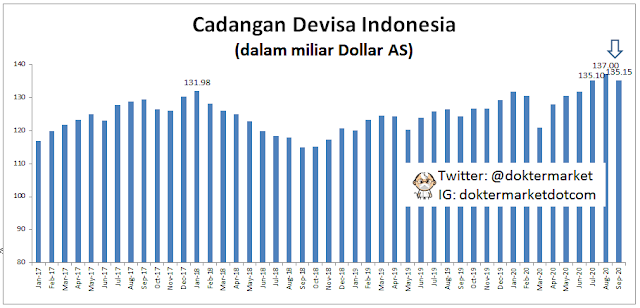 cadangan devisa repulbik indonesia september 2020