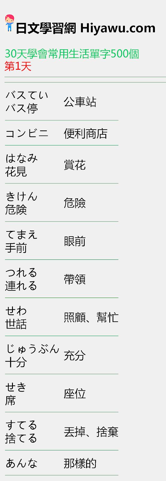 30天學會日文常用生活單字500個(基本單字附假名) - 日語學習網-從現在開始學日文-日文學習App更新中