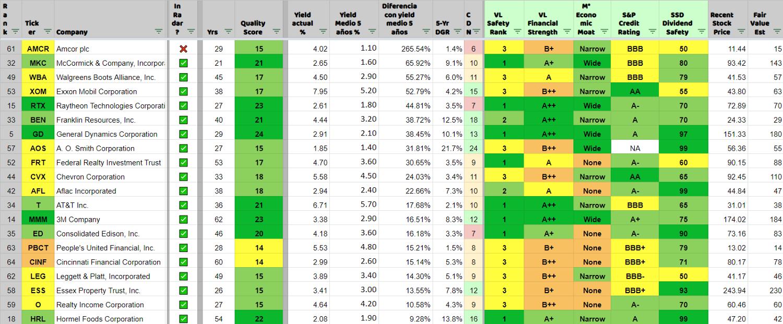 Top 20 de aristócratas en cuanto a su infravaloración por RPD