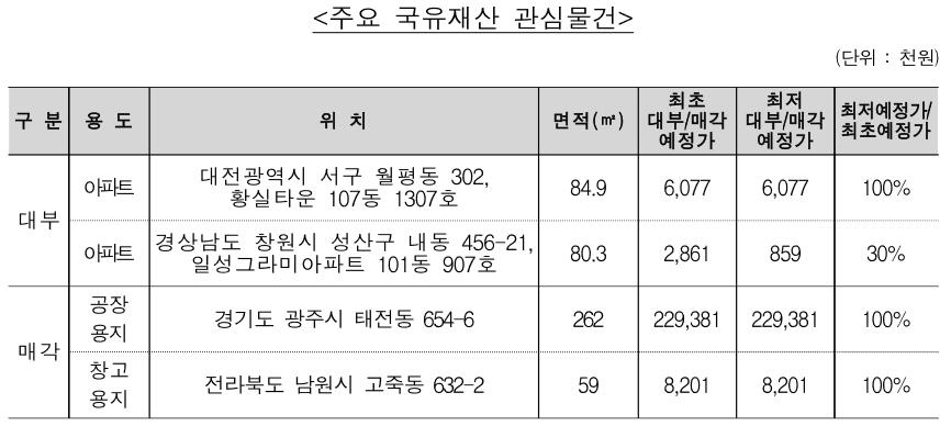 캠코, 12월21~23일 국유부동산 94건 대부 및 매각
