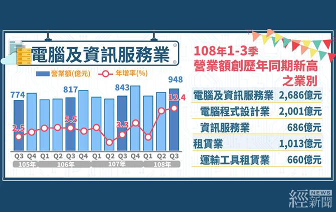 電腦資訊服務業第三季營收成長12.4%