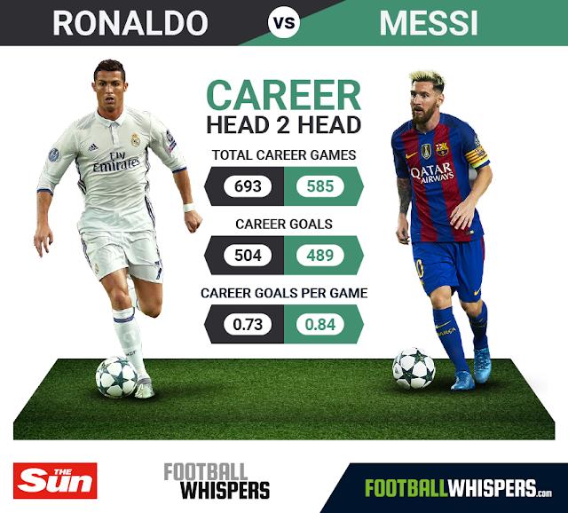 Cristiano Ronaldo vs Lionel Messi - Stats