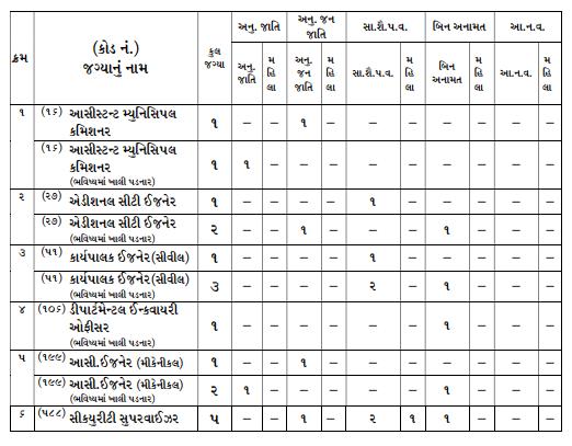 Surat Municipal Corporation Asst. Municipal Commissioner and other various posts recruitment 2021