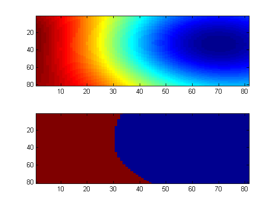 LMS (Least Mean Square) Filter Matlab example code | Signal