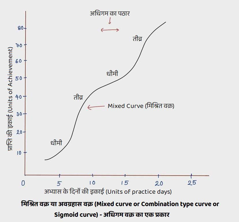 Mixed curve or Combination type curve or Sigmoid curve