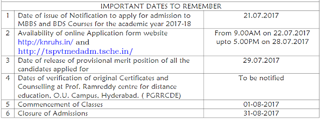 Important dates to remember for Telangana Management Quota Seats