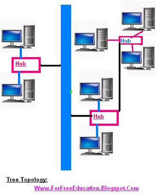 Advantages and Disadvantages of Tree Network Topology
