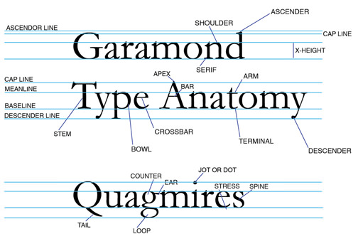 ee3897d48e Garamond was looked up to as one of the leading type designers, prominent  in history for his types elegant serif style. He helped shape commercial  printing ...