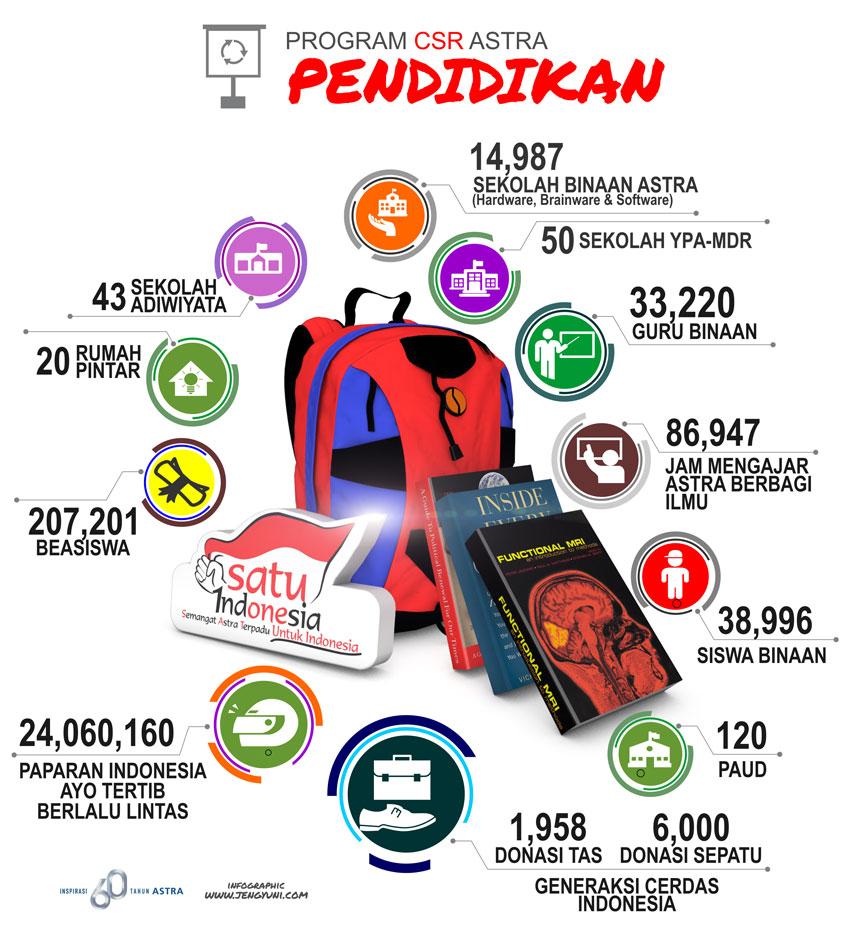 Kontribusi Astra Bagi Pendidikan