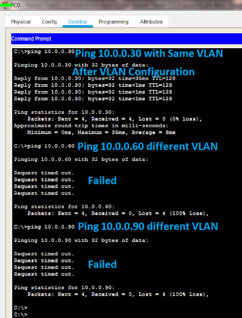 VLAN Configration in Cisco Switch Using Packet Tracer with Three vlan