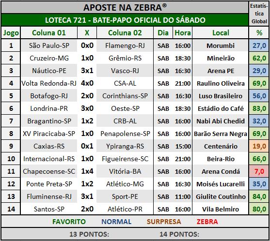 LOTECA 721 - BATE-PAPO OFICIAL DO SÁBADO 05