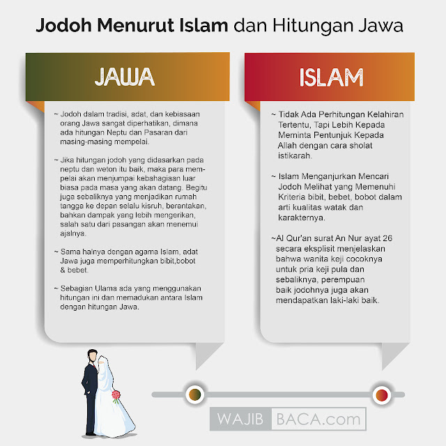 Hitungan Jodoh Menurut Islam dan Jawa
