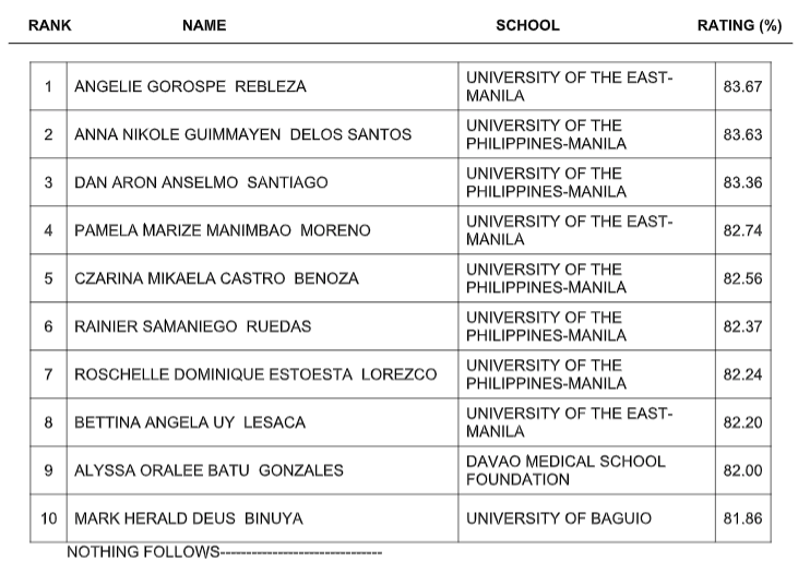 FULL RESULTS: May 2019 ​​Dentist board exam list of passers, top 10