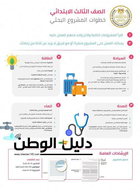 رابط جميع أعمال البحث لكافة الصفوف الإبتدائية والإعدادية والثانوية -  وزارة التربية والتعليم
