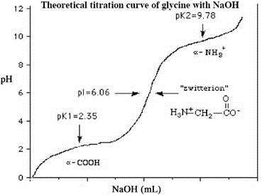biochemistry: Experiment 1 : Acid Base Experiment