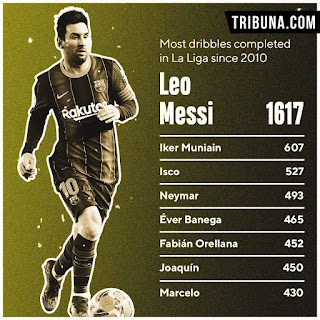 ESPN: Messi far top the list of La Liga players with most dribbles since 2010