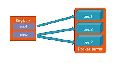 best course to learn Docker on Educative