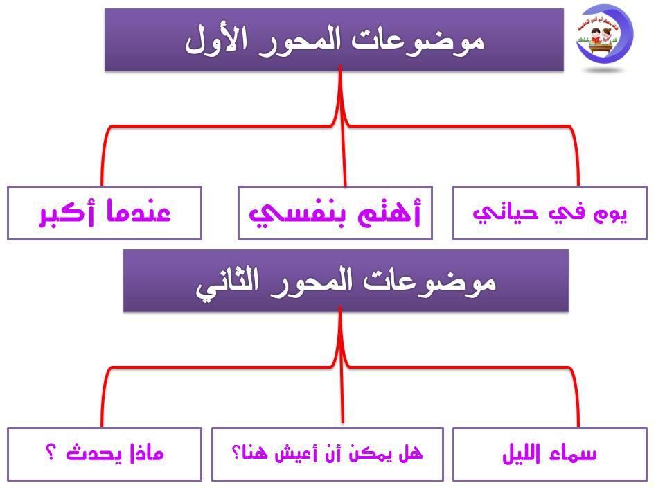تحليل منهج اللغة العربية الصف الثاني الابتدائي 2020 أ/ حسام أبو أنس 3