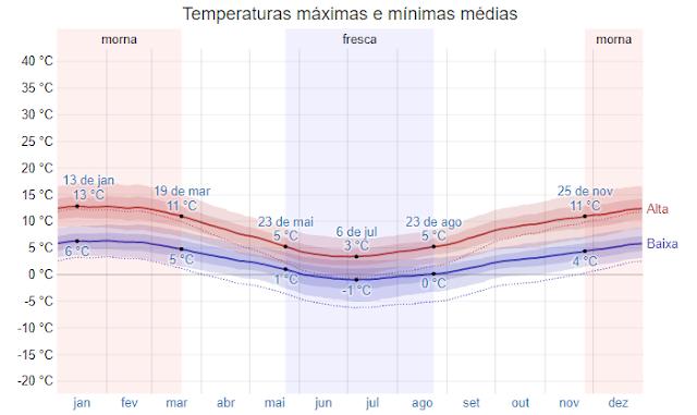 Gráfico das temperaturas máxima e mínima em Ushuaia