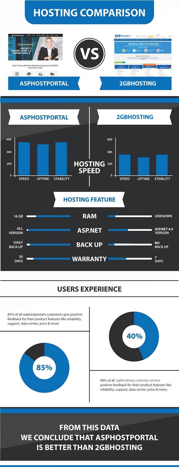 ASP.NET Core 1.1 Hosting Infographic | ASPHostPortal Vs 2GBHosting