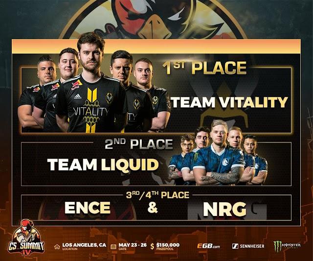 賞金総額15万ドル「cs_summit 4」にて「Vitality」が「Liquid」に勝利し優勝、MVPは平均Rating1.33を獲得したZywOoが受賞