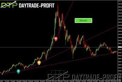 bitcoin analysis chart