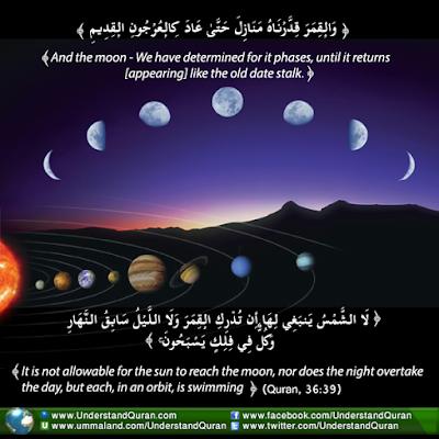 Ramalan dalam al QUran terbukti bulan, matahari, planet memiliki garis edar dan rotasi,
