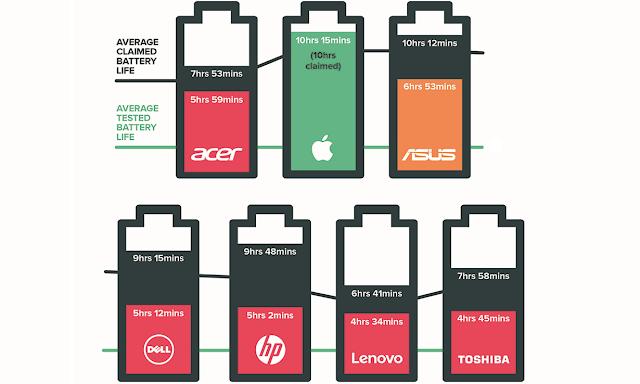 battinfographic - Uno studio indipendente dimostra che la durata dichiarata delle batterie è sovradimensionata