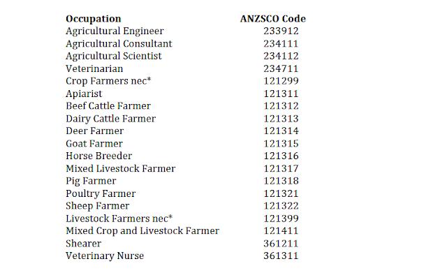 مهن مطلوبة في استراليا