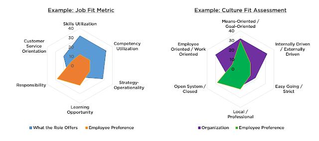 Аналитика человеческих ресурсов: частые смены работы и наука подбирать